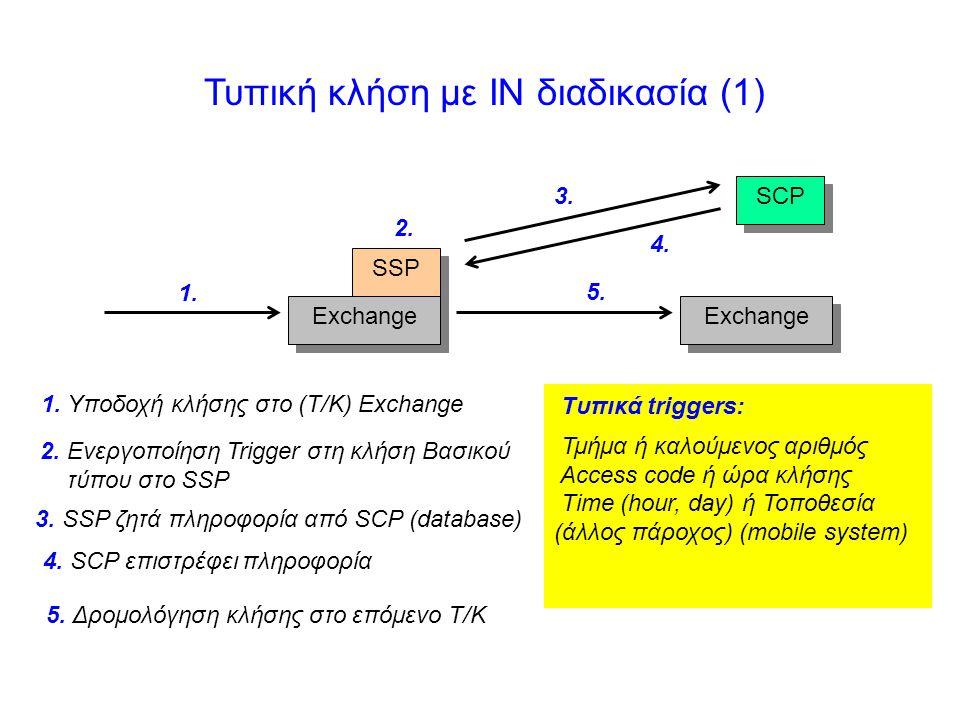 Τυπική κλήση με IN διαδικασία (1)