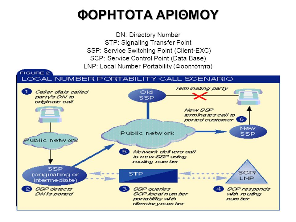 ΦΟΡΗΤΟΤΑ ΑΡΙΘΜΟΥ DN: Directory Number STP: Signaling Transfer Point SSP: Service Switching Point (Client-ΕXC) SCP: Service Control Point (Data Base) LNP: Local Number Portability (Φορητότητα)