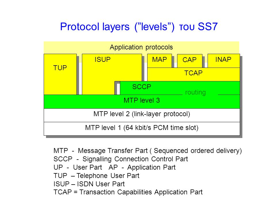 Protocol layers ( levels ) του SS7