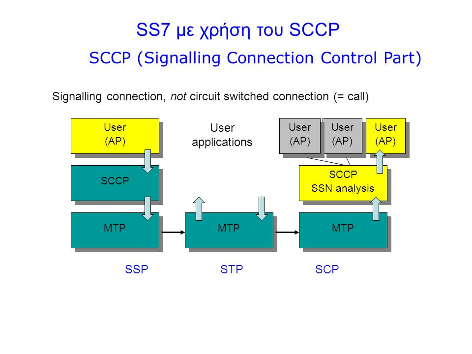 SCCP (Signalling Connection Control Part)
