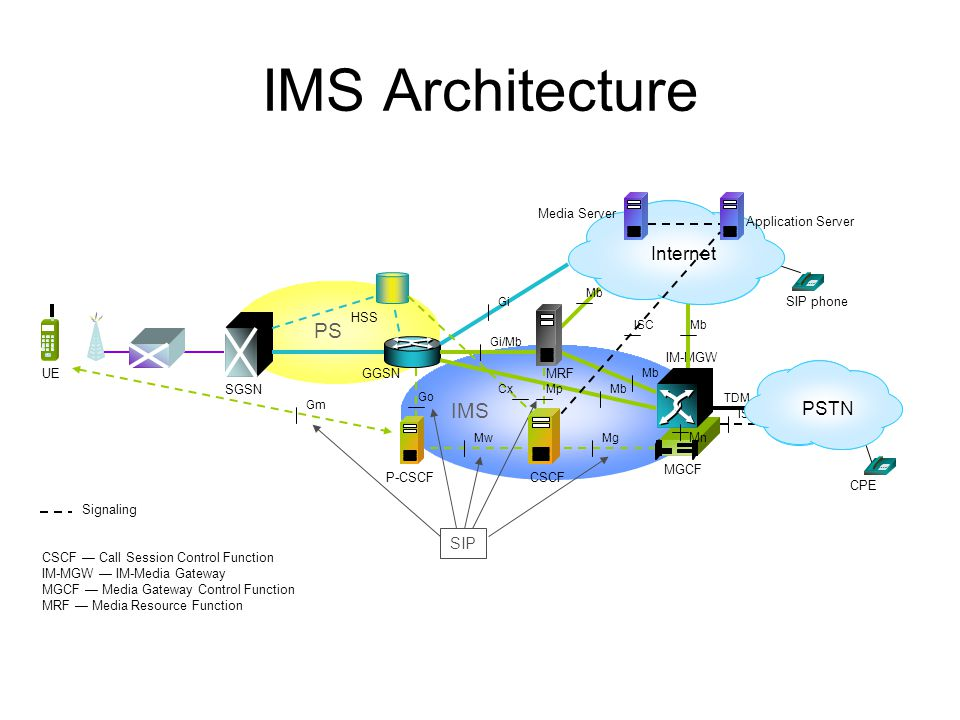 IMS Architecture PS IMS Internet PSTN SIP Media Server