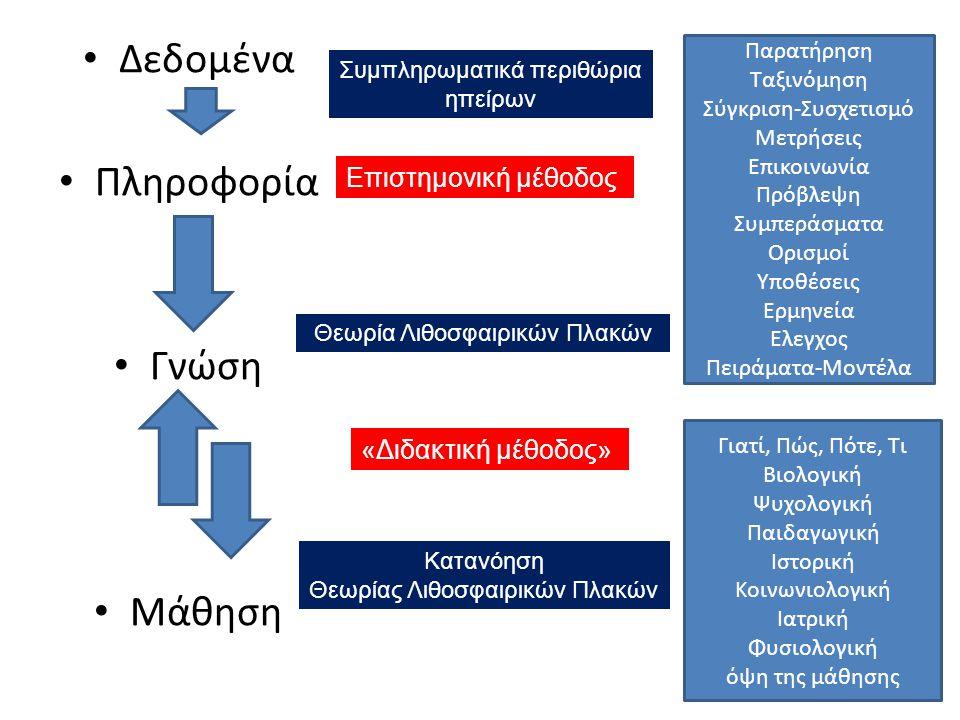 Δεδομένα Πληροφορία Γνώση Μάθηση Επιστημονική μέθοδος