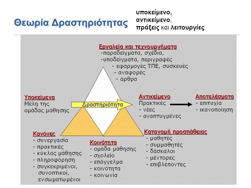 Θεωρία Δραστηριότητας