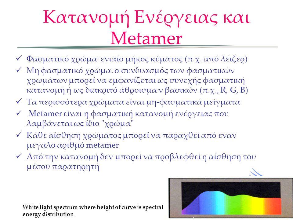 Κατανομή Ενέργειας και Metamer