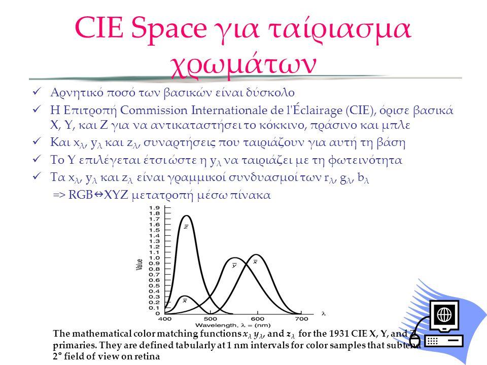 CIE Space για ταίριασμα χρωμάτων