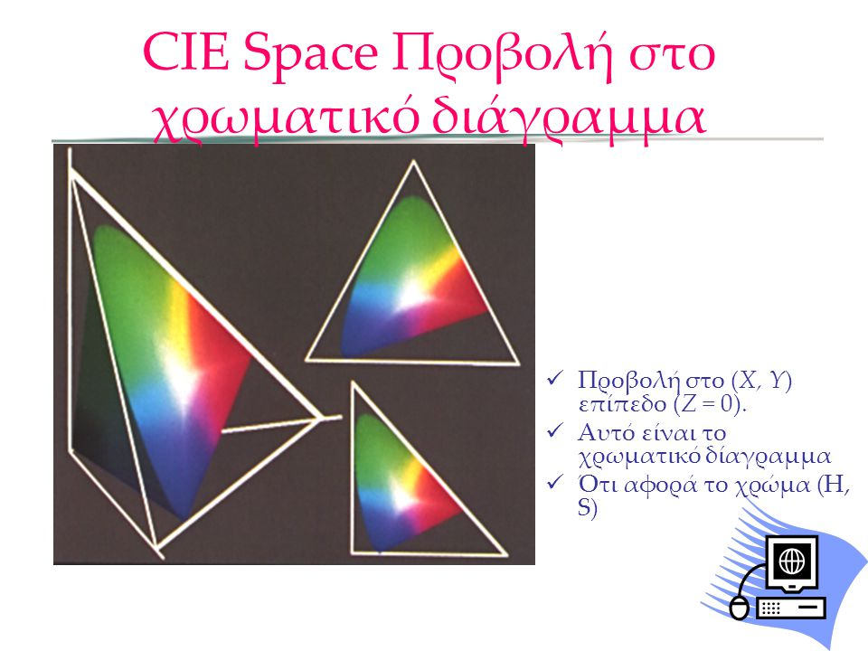 CIE Space Προβολή στο χρωματικό διάγραμμα
