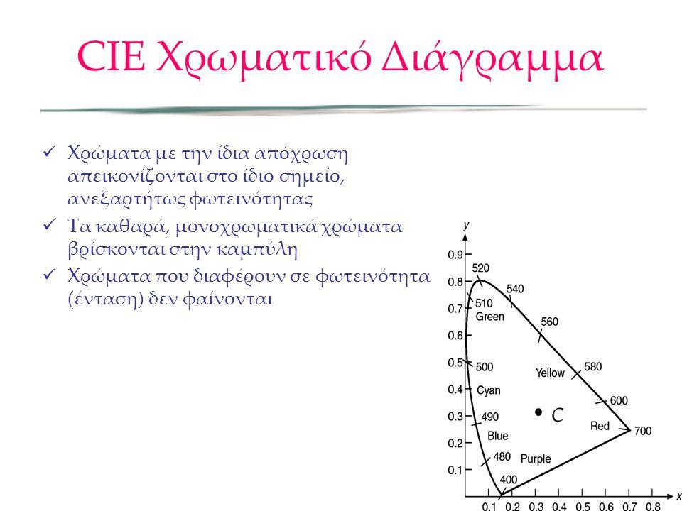 CIE Χρωματικό Διάγραμμα