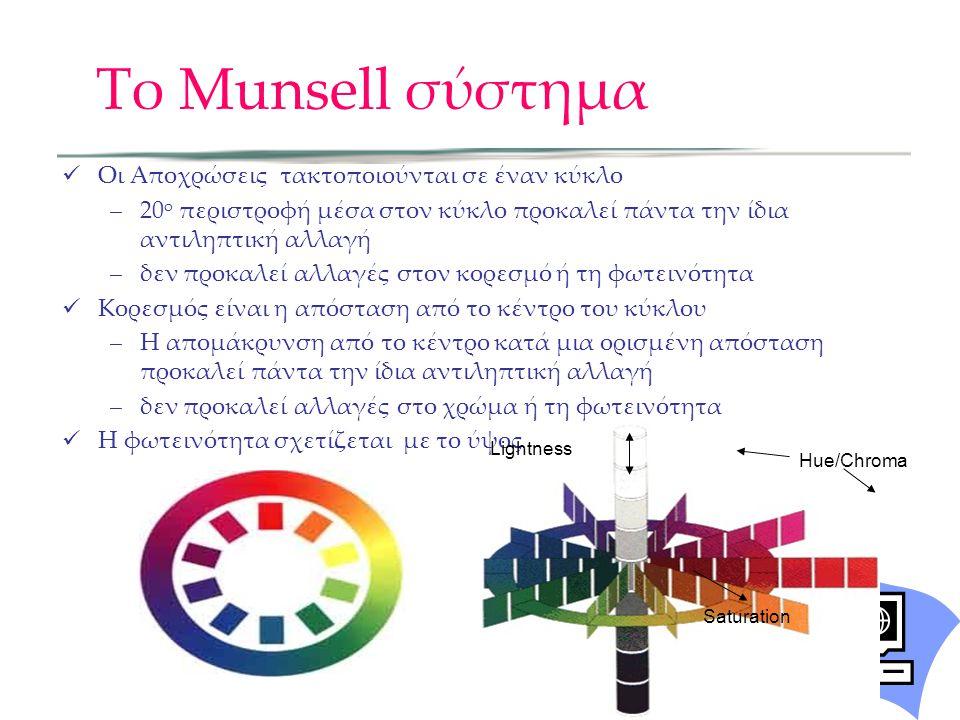 Το Munsell σύστημα Οι Αποχρώσεις τακτοποιούνται σε έναν κύκλο