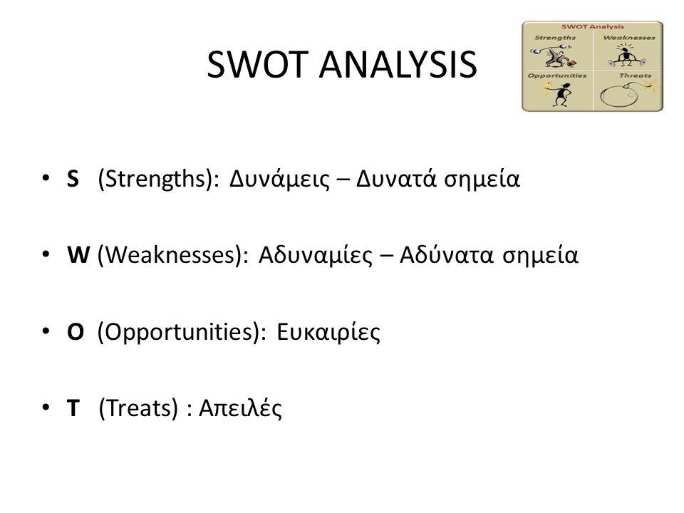 SWOT ANALYSIS S (Strengths): Δυνάμεις – Δυνατά σημεία