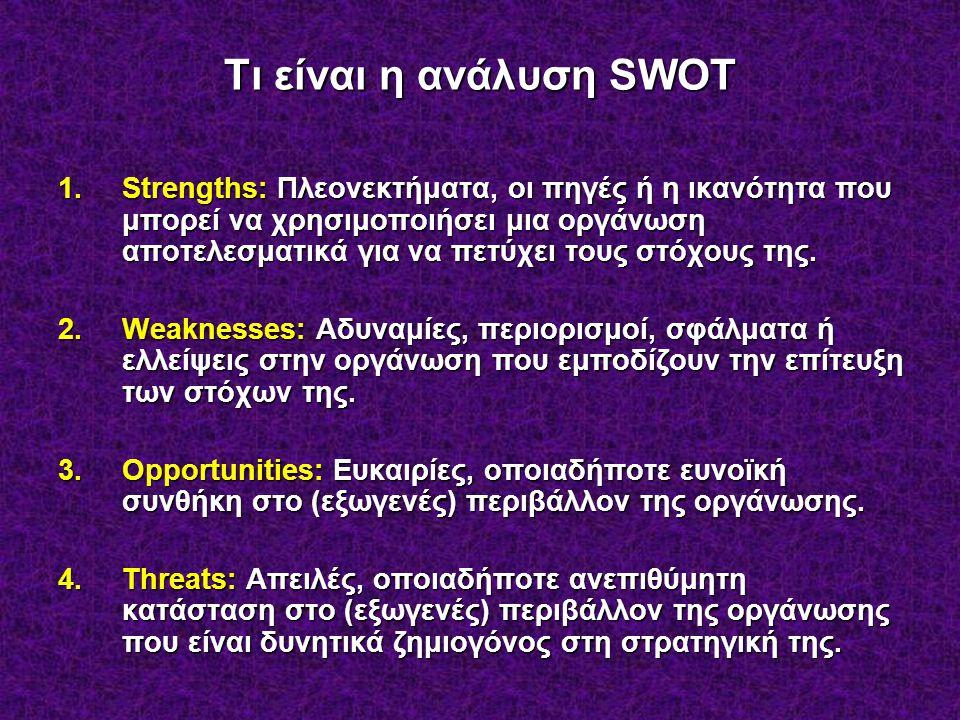 Τι είναι η ανάλυση SWOT
