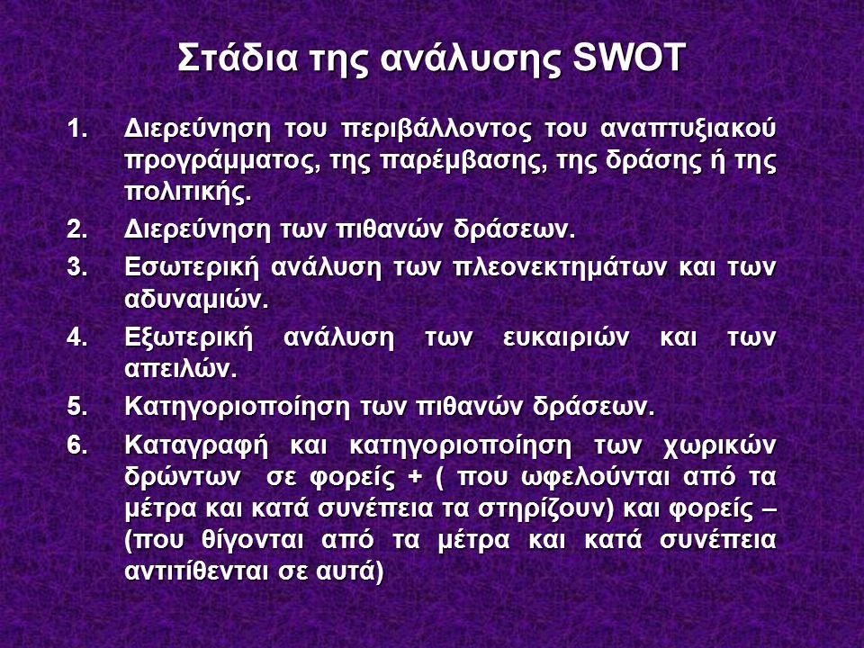 Στάδια της ανάλυσης SWOT