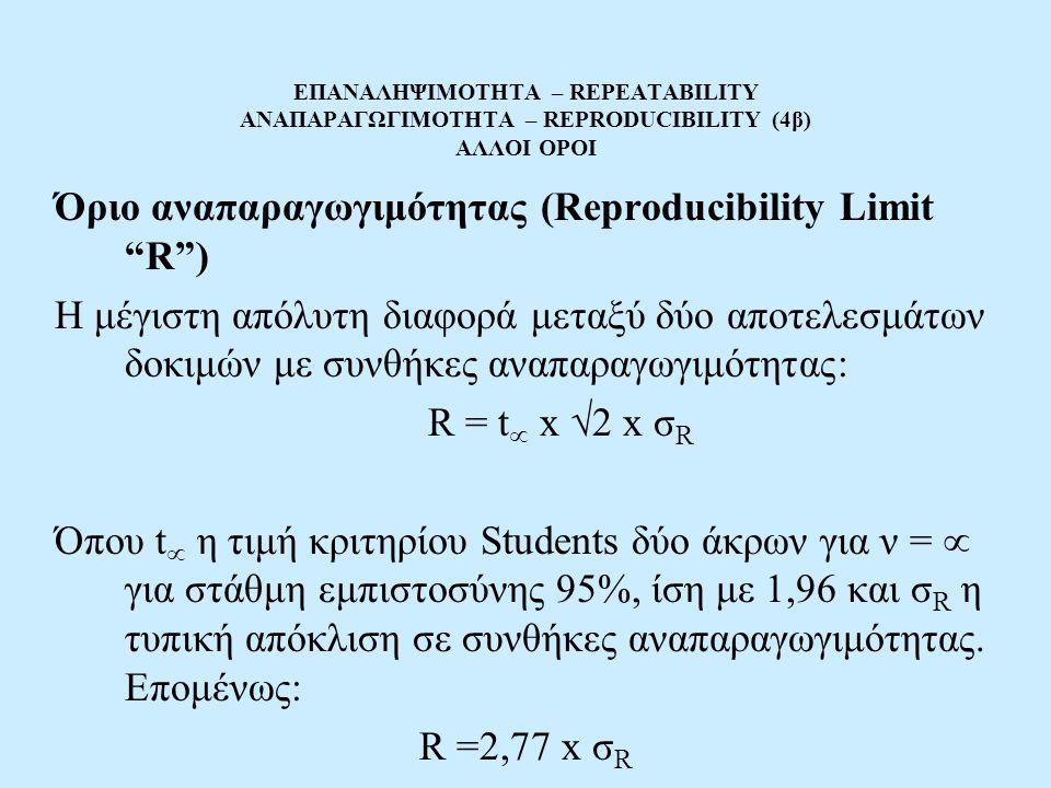 Όριο αναπαραγωγιμότητας (Reproducibility Limit R )
