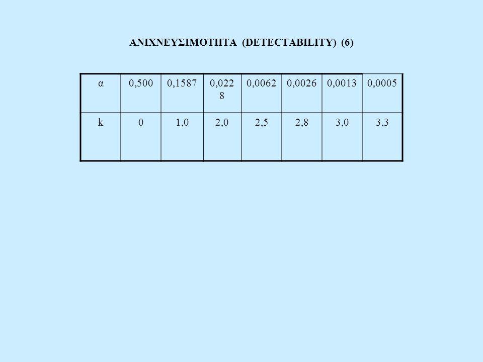 ΑΝΙΧΝΕΥΣΙΜΟΤΗΤΑ (DETECTABILITY) (6)