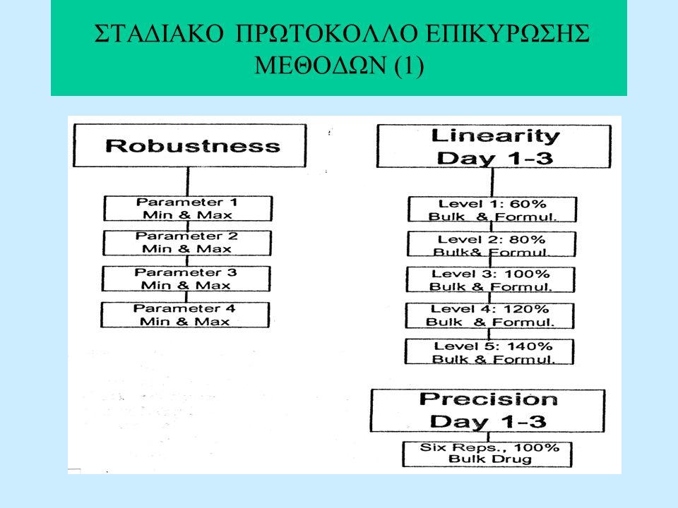 ΣΤΑΔΙΑΚΟ ΠΡΩΤΟΚΟΛΛΟ ΕΠΙΚΥΡΩΣΗΣ ΜΕΘΟΔΩΝ (1)