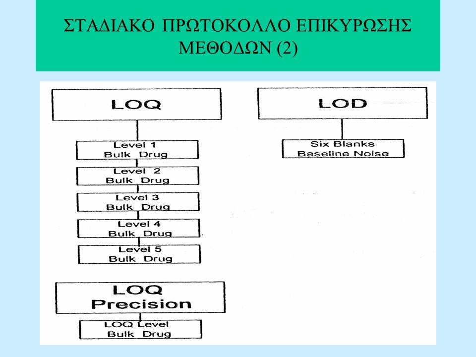 ΣΤΑΔΙΑΚΟ ΠΡΩΤΟΚΟΛΛΟ ΕΠΙΚΥΡΩΣΗΣ ΜΕΘΟΔΩΝ (2)