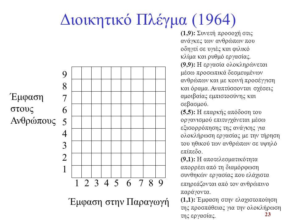 Διοικητικό Πλέγμα (1964) 9 8 7 6 Έμφαση 5 στους 4 Ανθρώπους 3 2 1