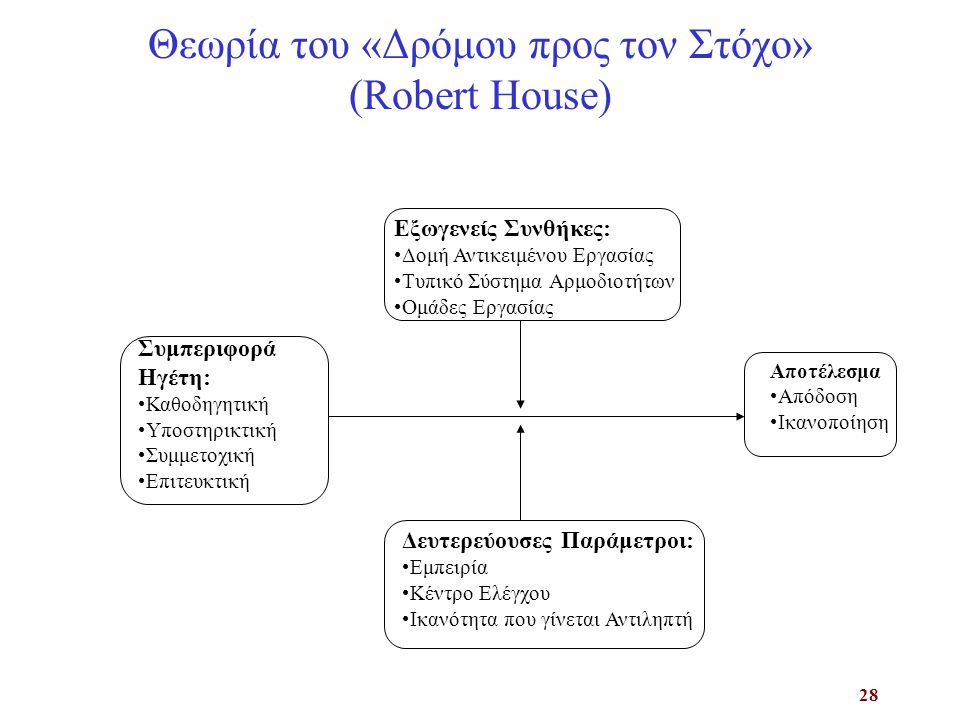 Θεωρία του «Δρόμου προς τον Στόχο» (Robert House)