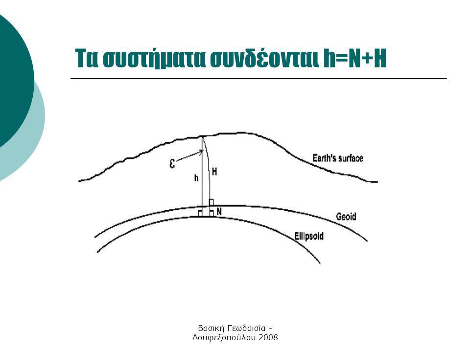 Τα συστήματα συνδέονται h=N+H