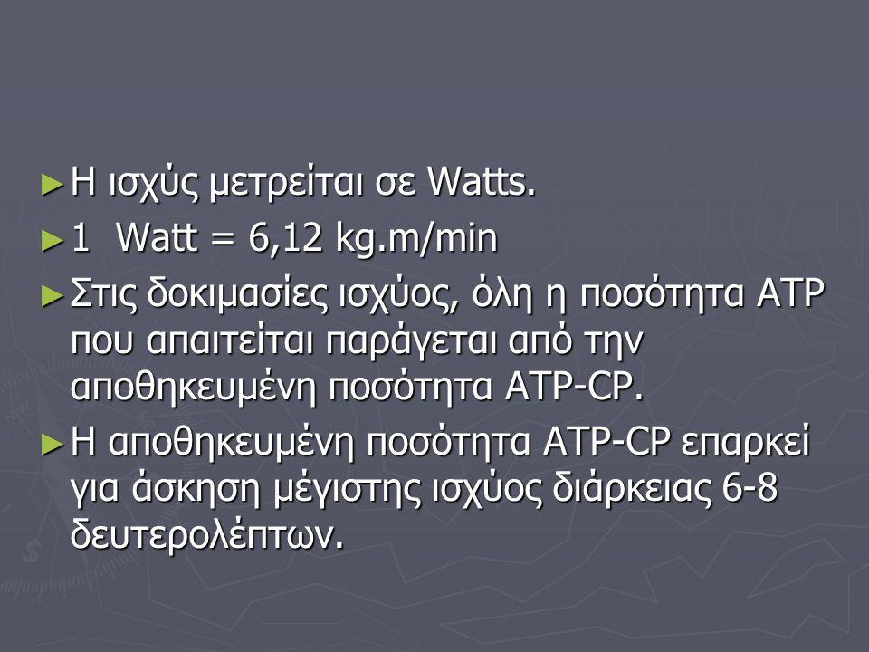 Η ισχύς μετρείται σε Watts.