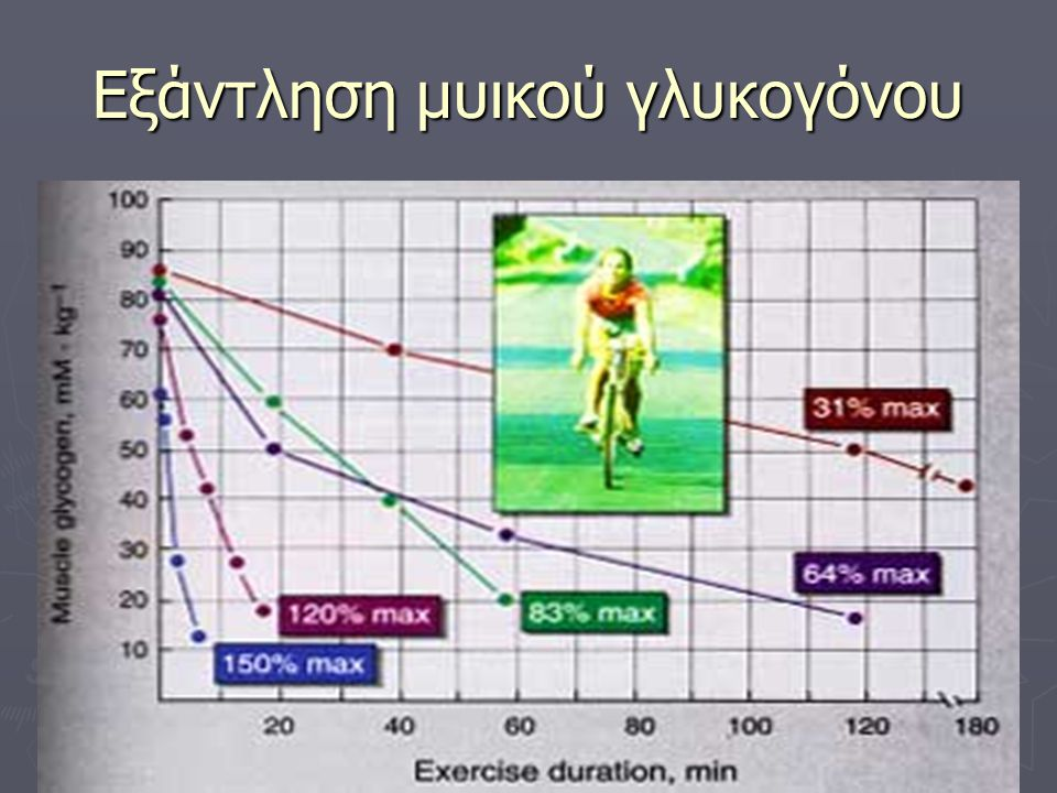 Εξάντληση μυικού γλυκογόνου