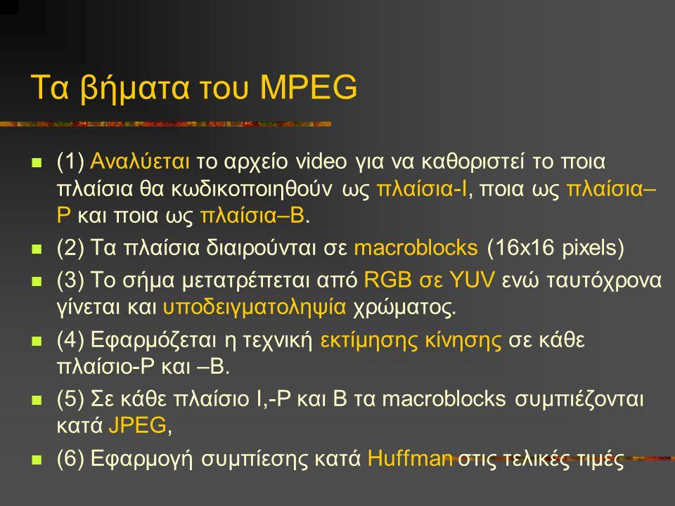 Τα βήματα του MPEG