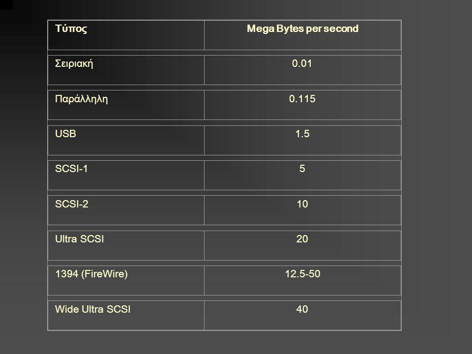 Τύπος Mega Bytes per second. Σειριακή. 0.01. Παράλληλη. 0.115. USB. 1.5. SCSI-1. 5. SCSI-2.
