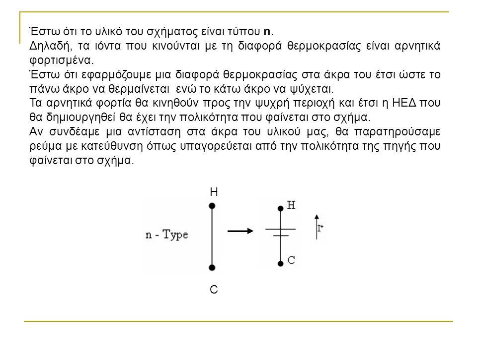 Έστω ότι το υλικό του σχήματος είναι τύπου n.