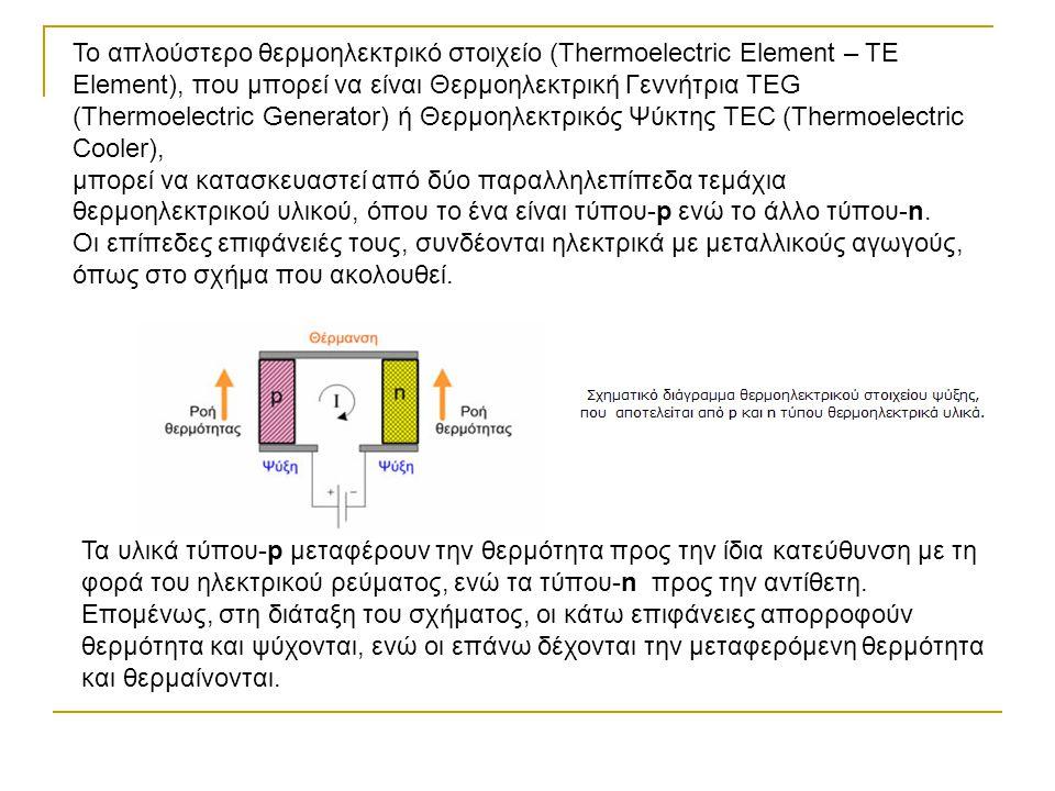 Το απλούστερο θερμοηλεκτρικό στοιχείο (Thermoelectric Element – ΤΕ Element), που μπορεί να είναι Θερμοηλεκτρική Γεννήτρια TEG (Thermoelectric Generator) ή Θερμοηλεκτρικός Ψύκτης TEC (Thermoelectric Cooler),