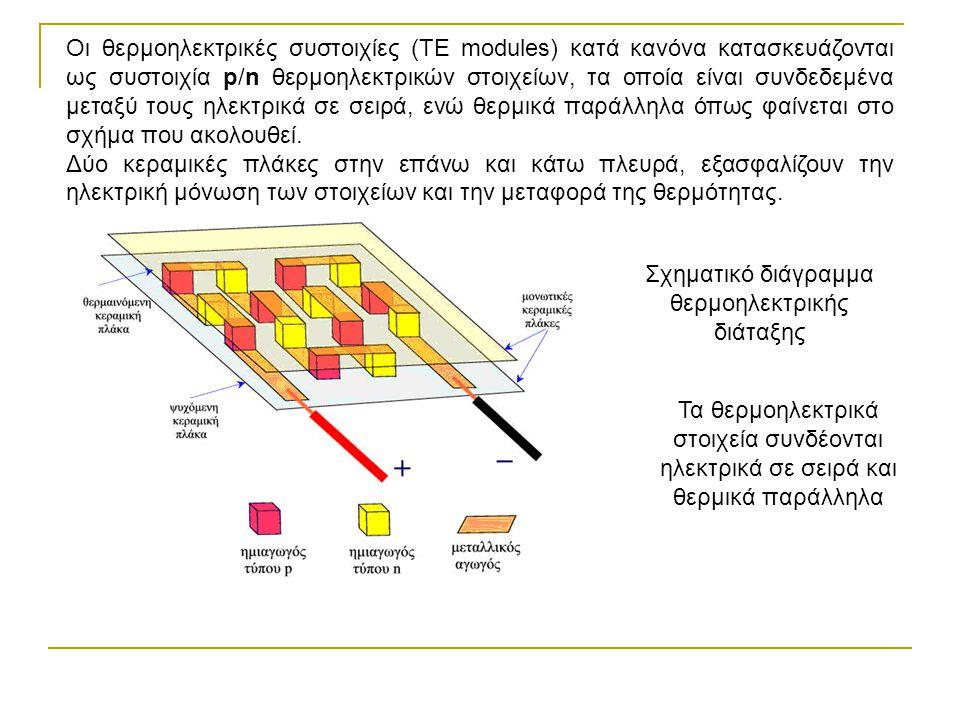 Σχηματικό διάγραμμα θερμοηλεκτρικής διάταξης