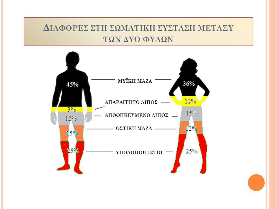 Διαφορες ςτη ςωματικη ςυςταςη μεταξυ των δυο φυλων