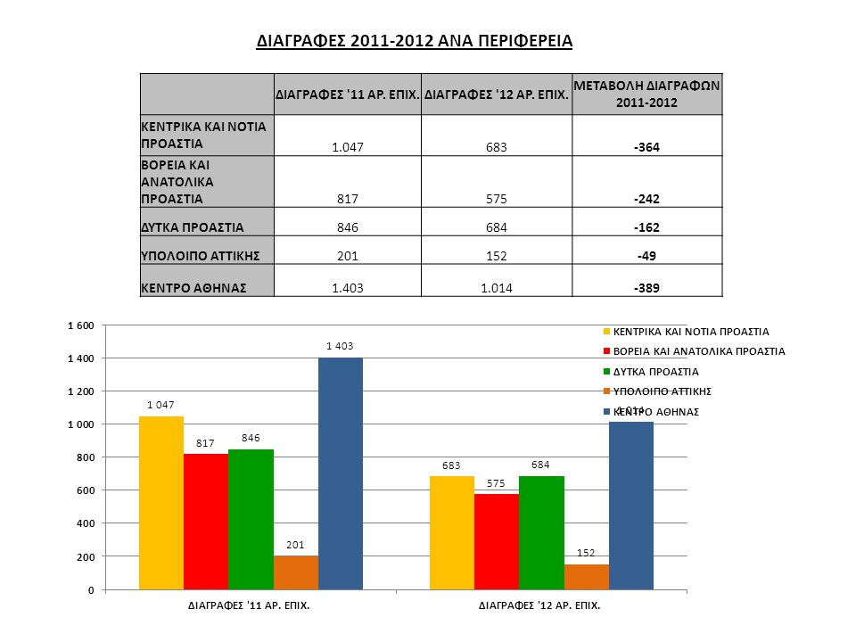 ΔΙΑΓΡΑΦΕΣ 2011-2012 ΑΝΑ ΠΕΡΙΦΕΡΕΙΑ
