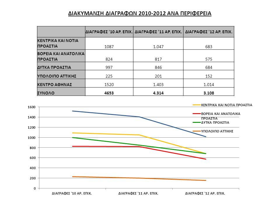 ΔΙΑΚΥΜΑΝΣΗ ΔΙΑΓΡΑΦΩΝ 2010-2012 ΑΝΑ ΠΕΡΙΦΕΡΕΙΑ