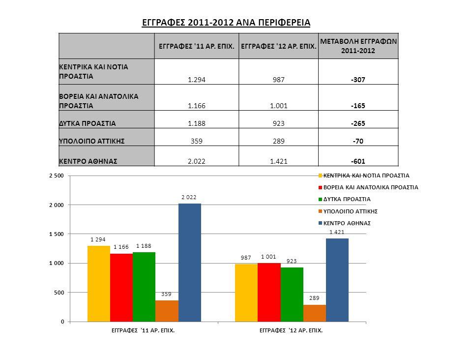 ΕΓΓΡΑΦΕΣ 2011-2012 ΑΝΑ ΠΕΡΙΦΕΡΕΙΑ