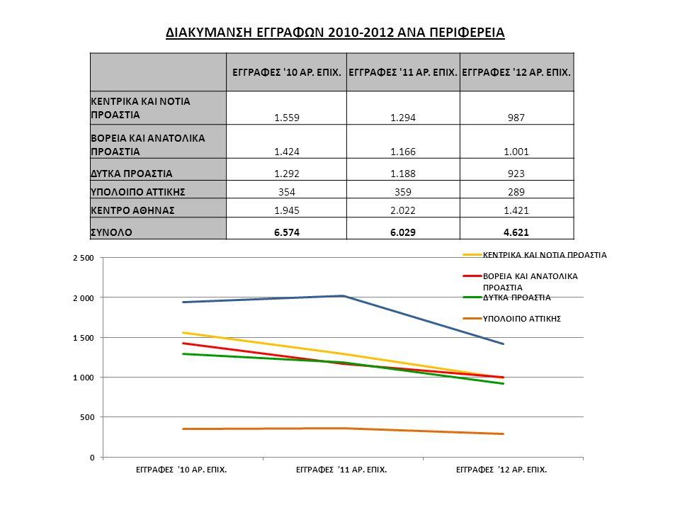 ΔΙΑΚΥΜΑΝΣΗ ΕΓΓΡΑΦΩΝ 2010-2012 ΑΝΑ ΠΕΡΙΦΕΡΕΙΑ