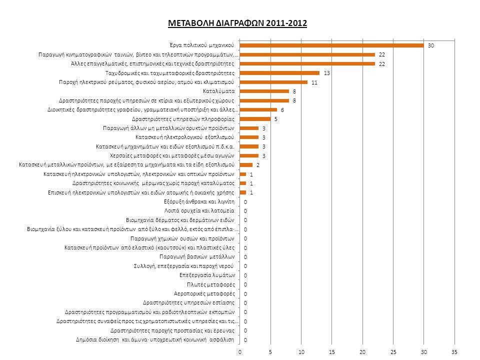 ΜΕΤΑΒΟΛΗ ΔΙΑΓΡΑΦΩΝ 2011-2012