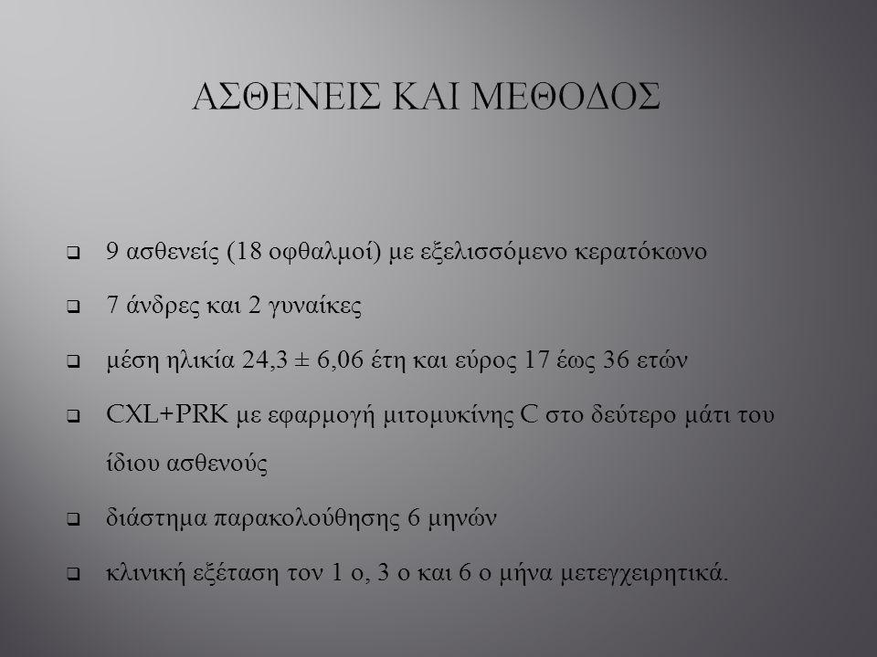 ΑΣΘΕΝΕΙΣ ΚΑΙ ΜΕΘΟΔΟΣ 9 ασθενείς (18 οφθαλμοί) με εξελισσόμενο κερατόκωνο. 7 άνδρες και 2 γυναίκες.