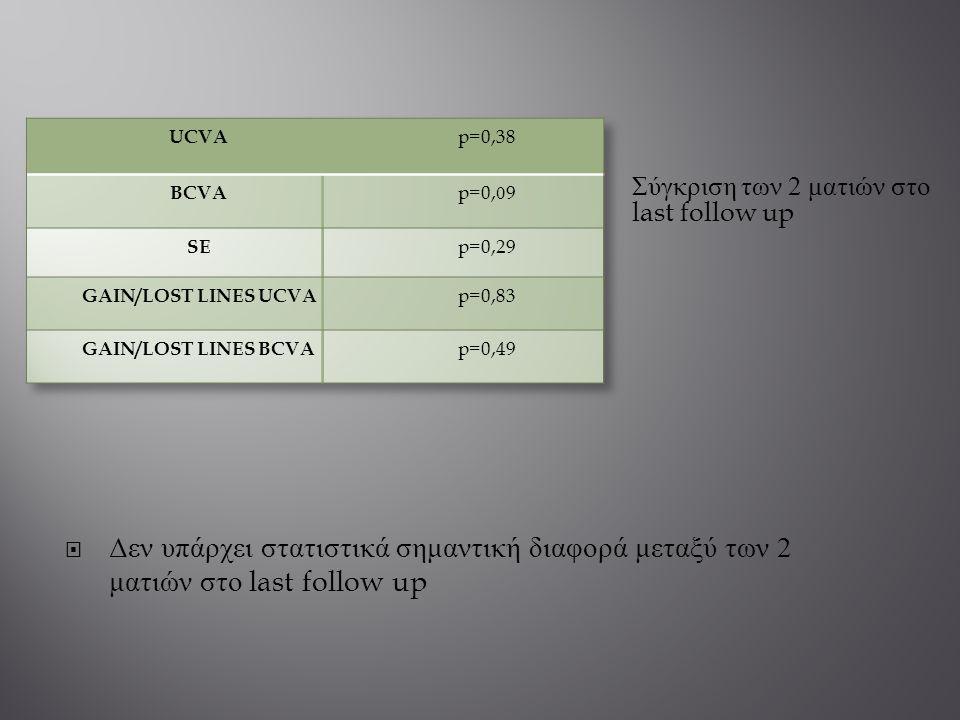 UCVA p=0,38. BCVA. p=0,09. SE. p=0,29. GAIN/LOST LINES UCVA. p=0,83. GAIN/LOST LINES BCVA. p=0,49.