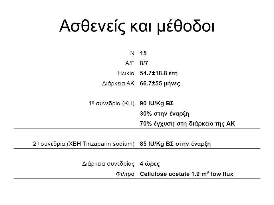 Ασθενείς και μέθοδοι Ν 15 Α/Γ 8/7 Ηλικία 54.7±18.8 έτη Διάρκεια ΑΚ