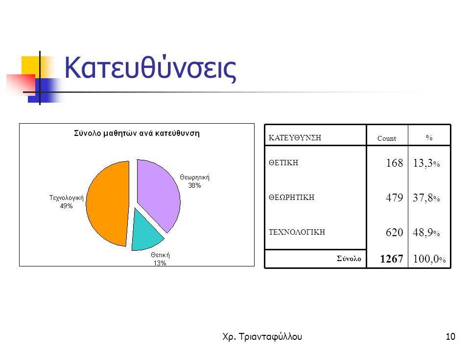 Κατευθύνσεις 100,0% 1267. Σύνολο. 48,9% 620. ΤΕΧΝΟΛΟΓΙΚΗ. 37,8% 479. ΘΕΩΡΗΤΙΚΗ. 13,3% 168.