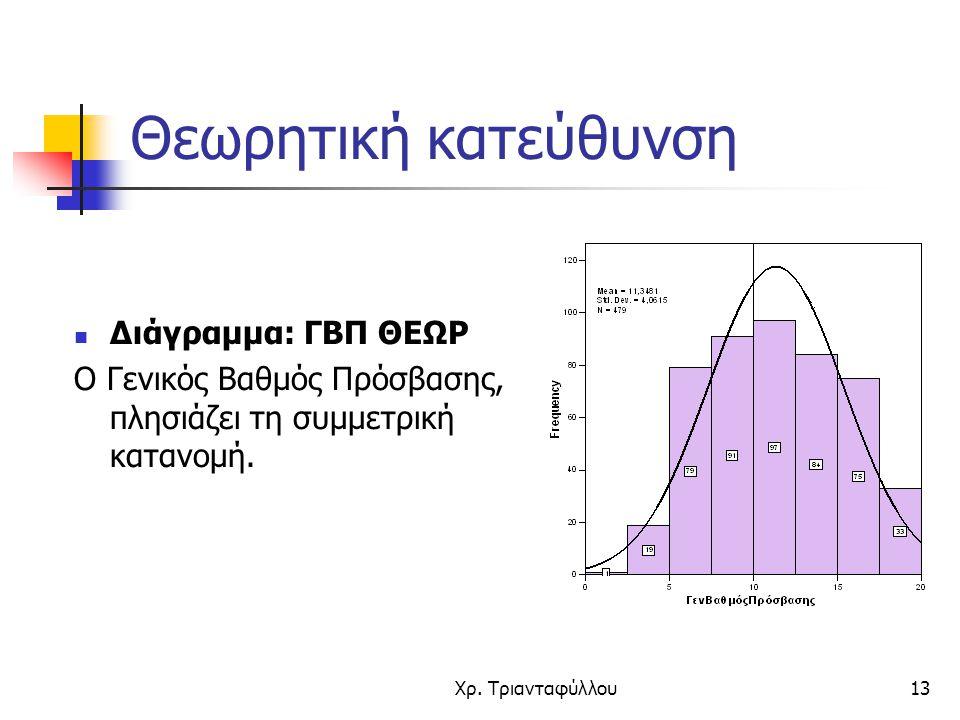 Θεωρητική κατεύθυνση Διάγραμμα: ΓΒΠ ΘΕΩΡ