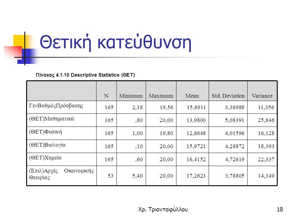 Θετική κατεύθυνση Πίνακας 4.1.10 Descriptive Statistics (ΘΕΤ) 14,349. 3,78805. 17,2623. 20,00. 5,40.