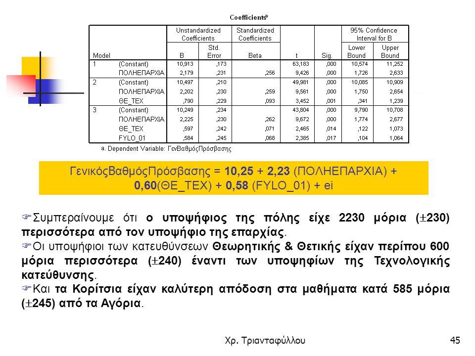ΓενικόςΒαθμόςΠρόσβασης = 10,25 + 2,23 (ΠΟΛΗΕΠΑΡΧΙΑ) + 0,60(ΘΕ_ΤΕΧ) + 0,58 (FYLO_01) + ei