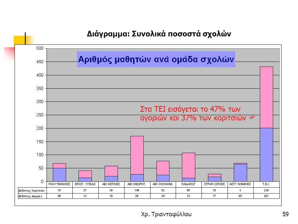 Διάγραμμα: Συνολικά ποσοστά σχολών