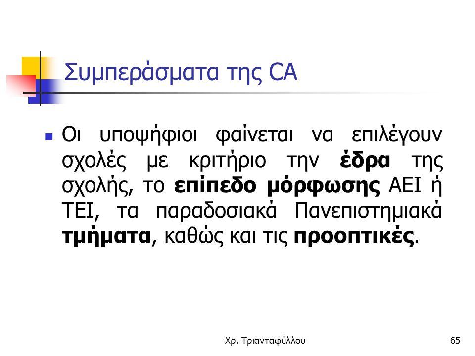 Συμπεράσματα της CA
