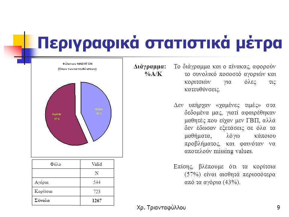 Περιγραφικά στατιστικά μέτρα