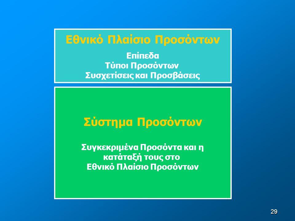 Εθνικό Πλαίσιο Προσόντων Σύστημα Προσόντων