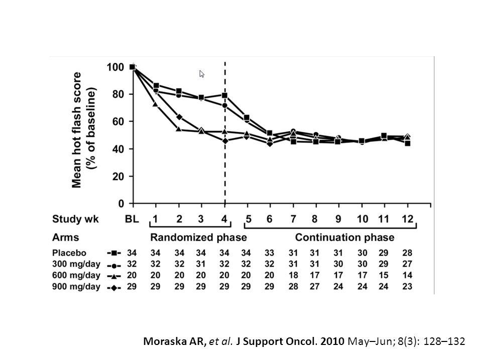 Moraska AR, et al. J Support Oncol. 2010 May–Jun; 8(3): 128–132