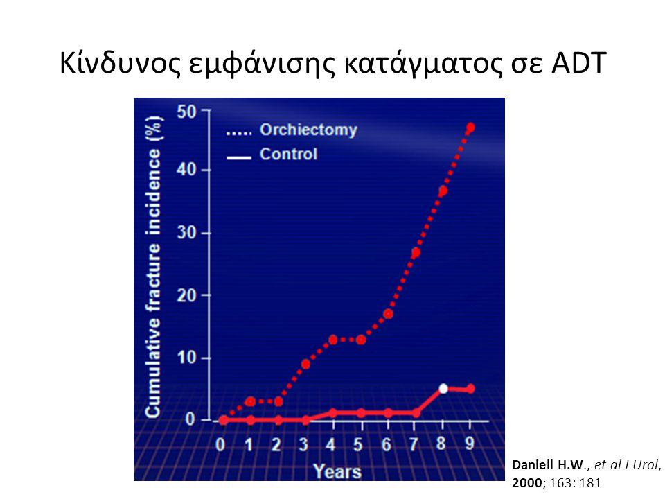Κίνδυνος εμφάνισης κατάγματος σε ADT