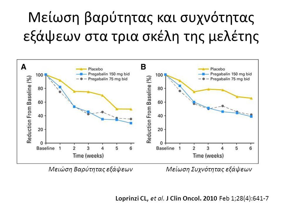 Μείωση βαρύτητας και συχνότητας εξάψεων στα τρια σκέλη της μελέτης