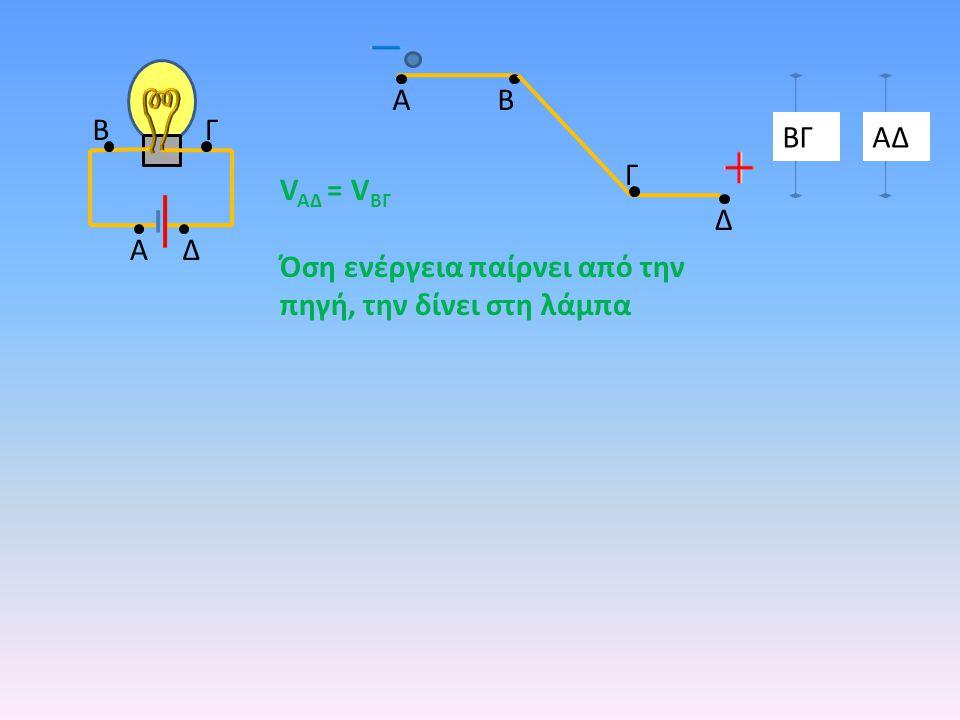 A B B Γ ΒΓ ΑΔ Γ VAΔ = VΒΓ Όση ενέργεια παίρνει από την πηγή, την δίνει στη λάμπα Δ A Δ
